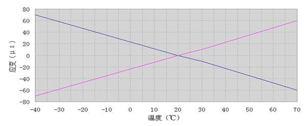 ASM9-4应变测量零点温漂.jpg