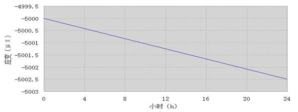 ASM9-4应变测量时漂.jpg